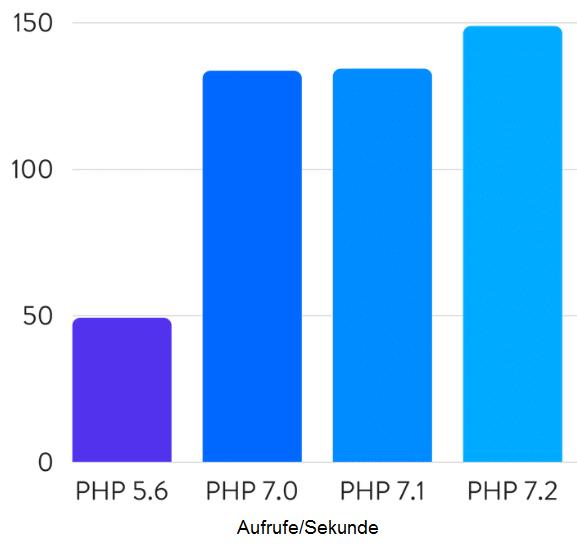 PHP-Geschwindigkeitsunterschiede